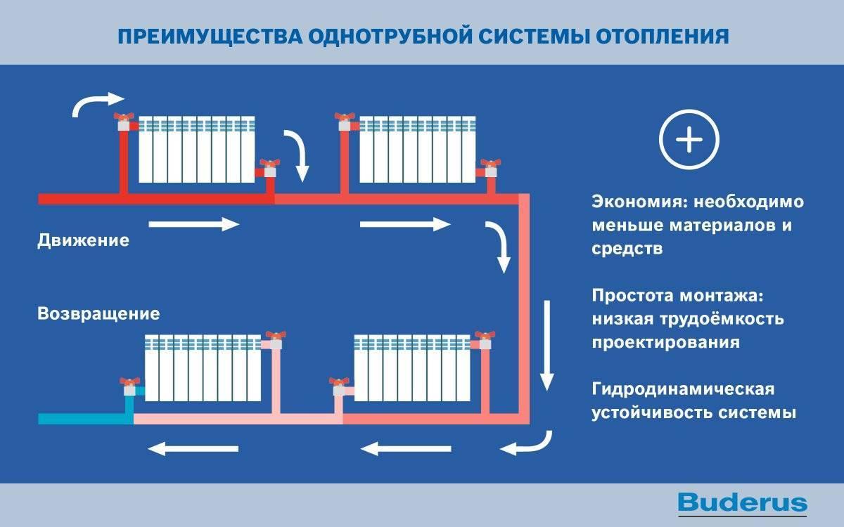Однотрубная система отопления частного дома с нижней разводкой: схема
