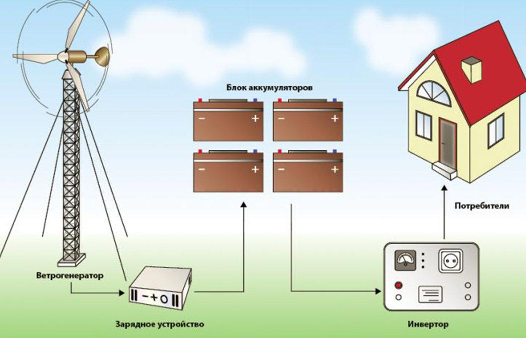 Расчет солнечных батарей для частного дома: сколько стоят, как рассчитать мощность, калькулятор и сколько нужно