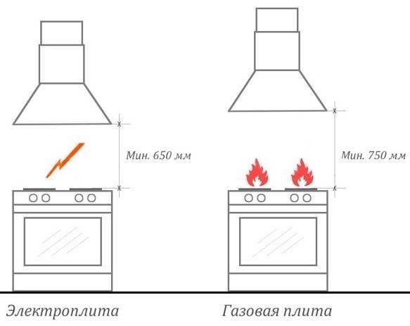 Как устанавливать вытяжку на кухне правильно и можно ли своими руками