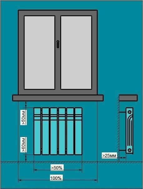 Основные правила установки радиаторов отопления – пошаговое руководство