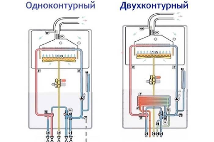 Схема подключения газовых двухконтурных котлов в любом частном доме и ее основные нюансы | папа мастер!