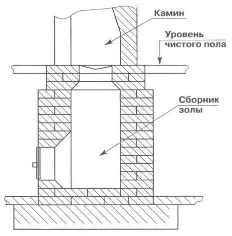 Нужен ли фундамент под камин и как его правильно выложить?