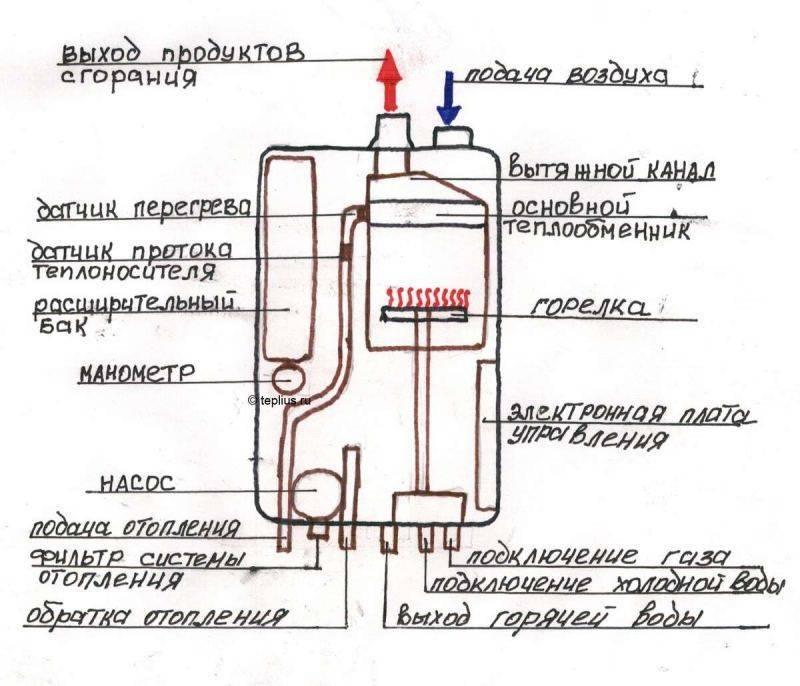 Газовые котлы Кебер характеристики, неисправности и отзывы