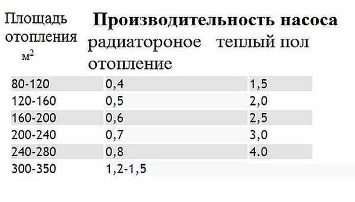 Расчет циркуляционного насоса для отопления - мощность насоса