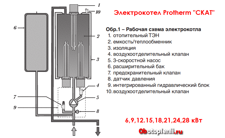 Подключение электродного котла своими руками