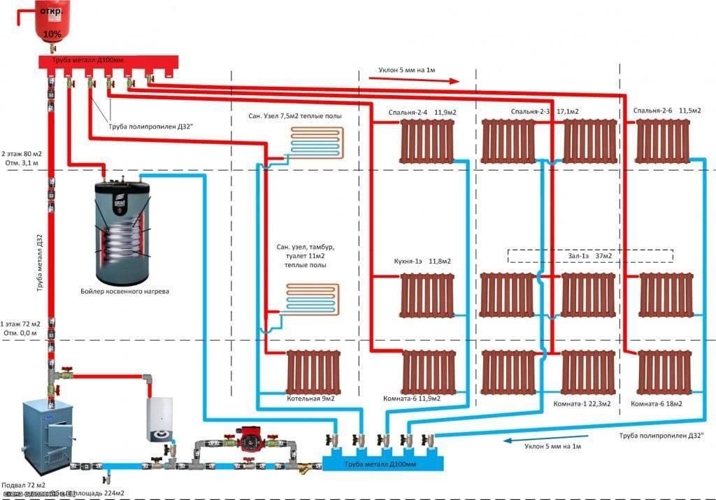 Самотечная система отопления двухэтажного дома - схема с естественной циркуляцией