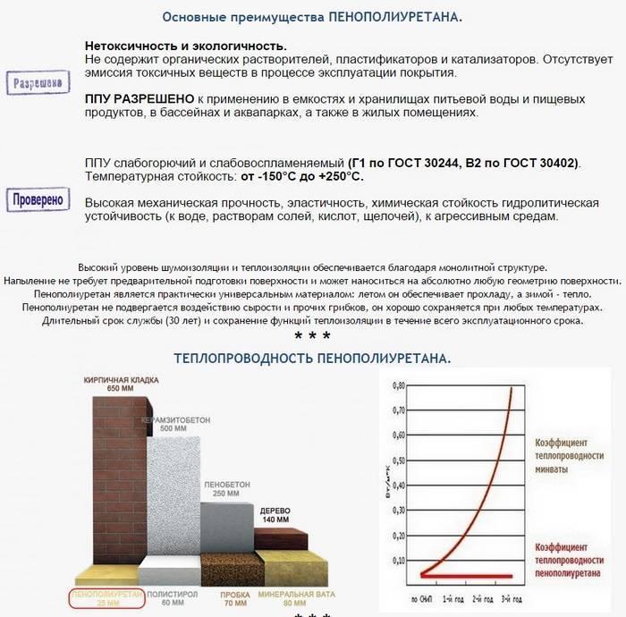 Напыляемый двухкомпонентный пенополиуретан (ппу)