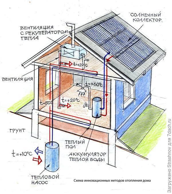 Отопление для дачи: выбор и установка системы обогрева своими руками