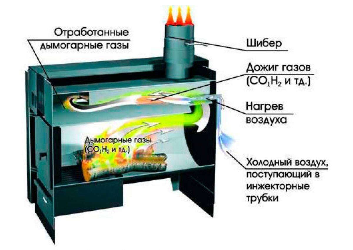 Какие печи длительного горения с водяным контуром лучше – обзор вариантов для правильного выбора