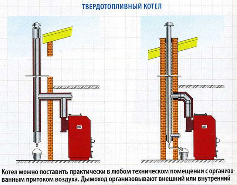 Как сделать дымоход для твердотопливного котла ? ремонт дачи