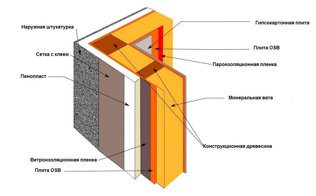 Как правильно укладывать пароизоляцию на стены?