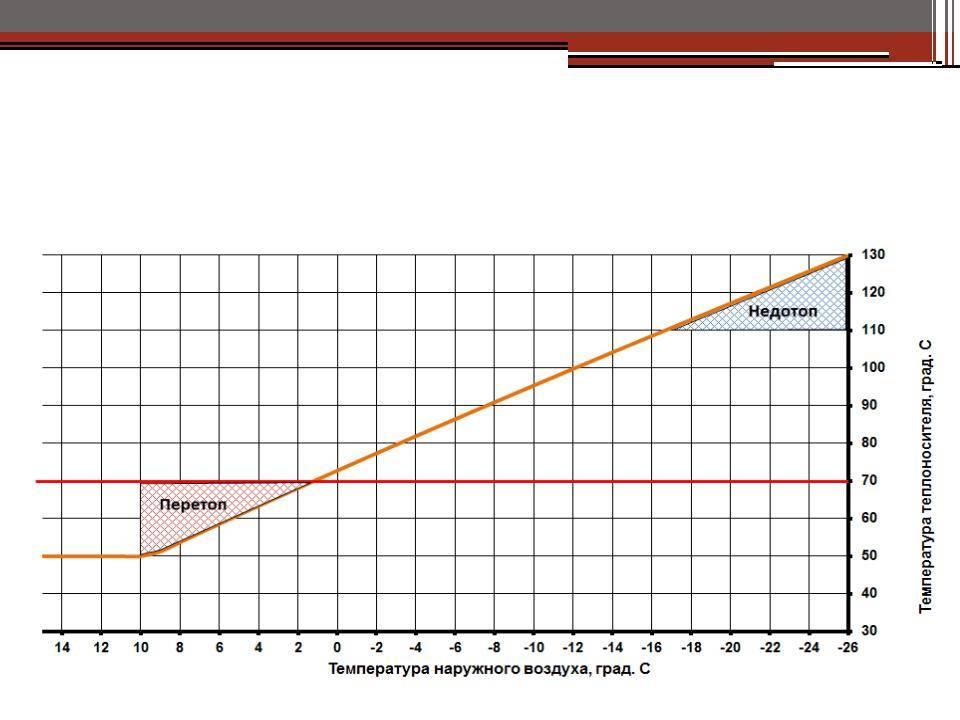 Температурный график подачи теплоносителя в систему отопления жилого дома