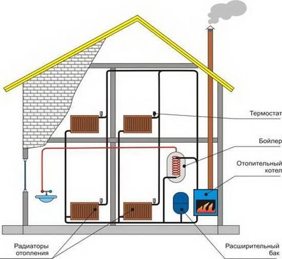 Экономичное отопление загородного дома: варианты и цены
