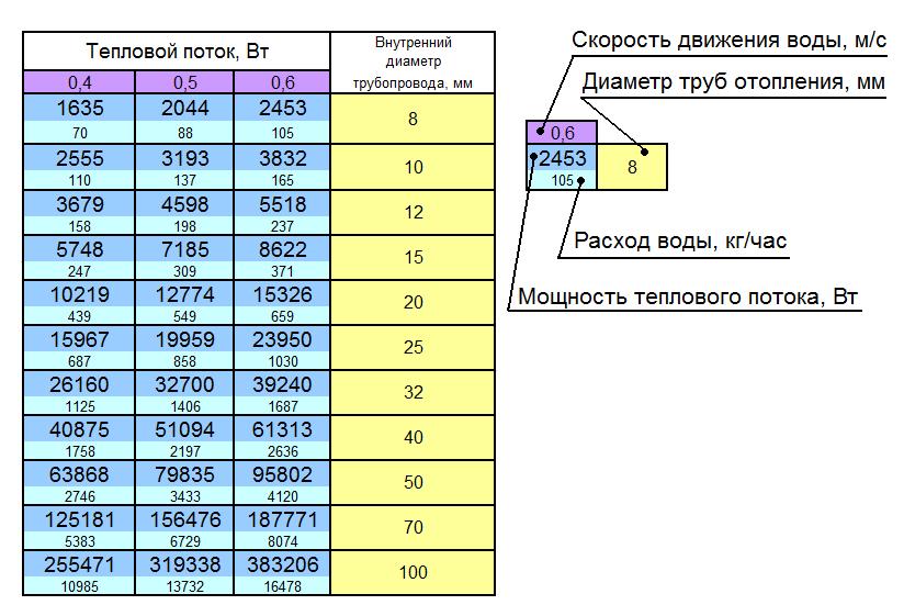 Калькулятор расчета теплоизоляции трубопроводов онлайн