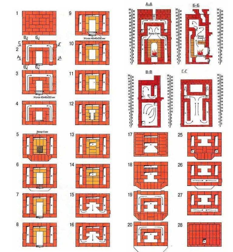 Печь камин своими руками: как построить кирпичную печку на даче или в загородном доме, устройство, схема кладки