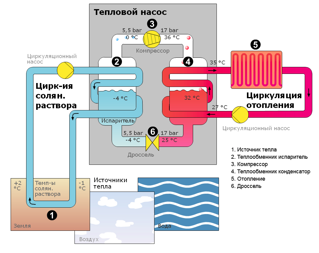 Тепловые насосы для отопления дома — принцип действия