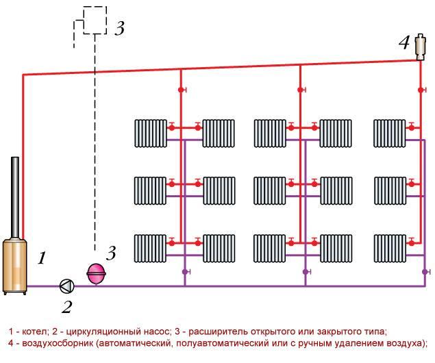Система отопления с естественной циркуляцией - монтаж своими силами, и схемы