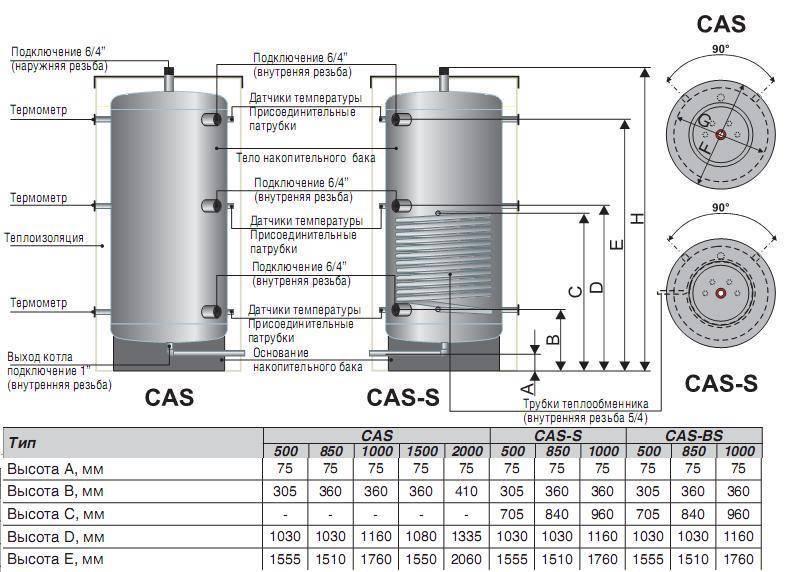 Теплоаккумулятор для котлов отопления своими руками: принцип работы, схемы и описание процесса.