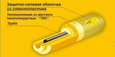 Теплоизоляция труб отопления и гвс