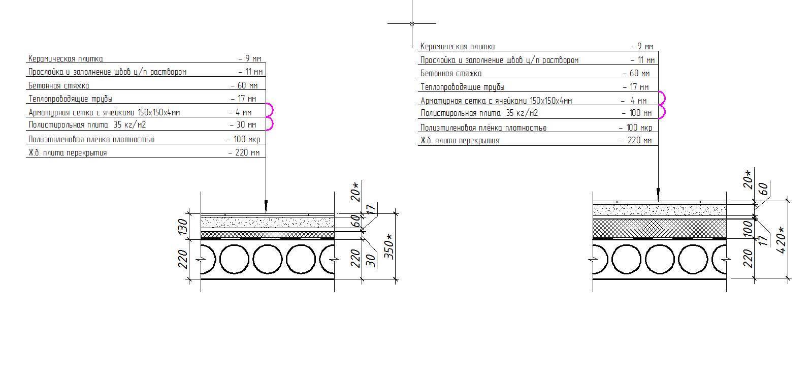 Теплый пол по грунту: устройство бетонного пирога, конструкция водяного пола с утеплителем по бетону, черновая стяжка, фото и видео