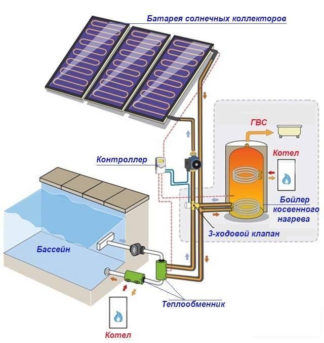 Солнечный коллектор для отопления: основные виды тепловых устройств, правила подбора, установка в частном доме