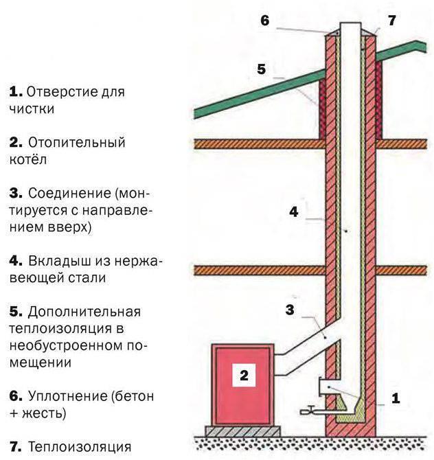 Какой дымоход лучше для твердотопливного котла: как правильно сделать дымоход для твердотопливного котла