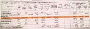 Расчет отопления в многоквартирном доме: как считается расход по общедомовому счетчику