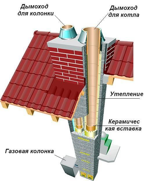 Монтаж дымохода для газового котла - отопление и утепление - сайт о тепле в вашем доме