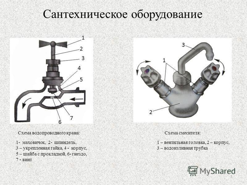 Водопроводный кран: назначение, разновидности, особенности - учебник сантехника