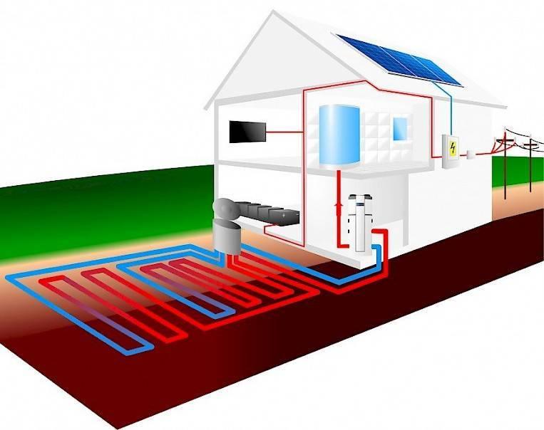 Геотермальное отопление: особенности эксплуатации, принцип действия и монтаж своими руками