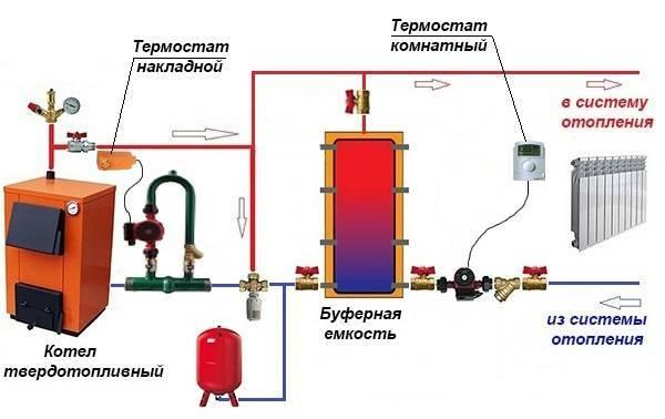 Теплоаккумулятор для котлов отопления: принцип работы и подключение