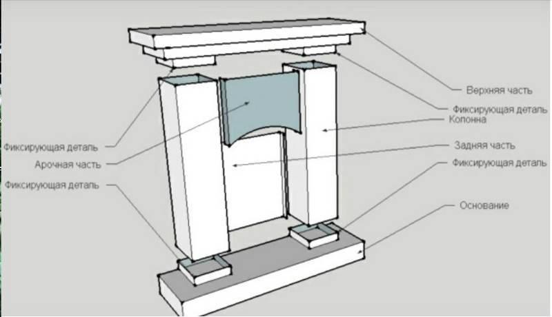 Как сделать камин из гипсокартона - пошаговый мастер-класс как выбрать и построить красивую конструкцию