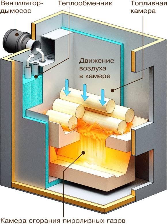 Как сделать котел пиролизного горения — видео уроки
