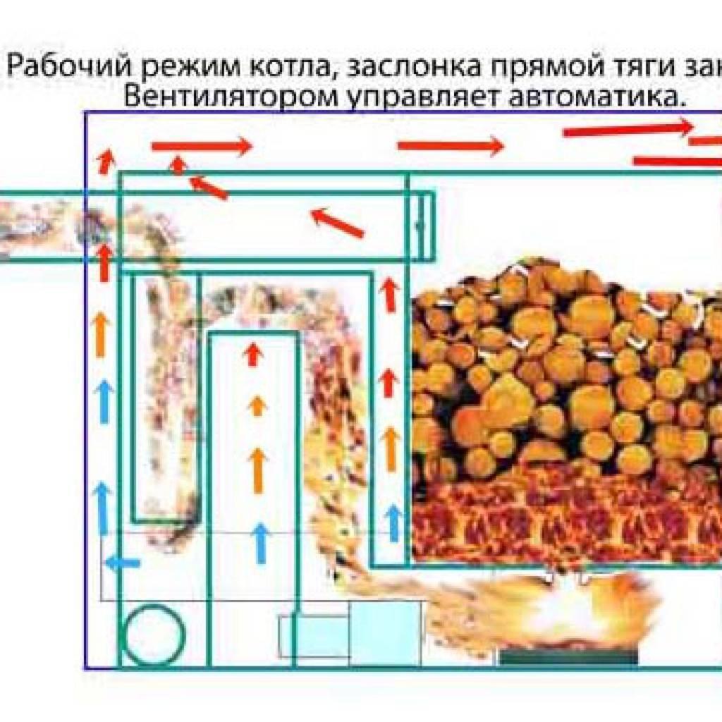 Инструкция по изготовления твердотопливного котла длительного горения своими руками с чертежами, схемами и видео