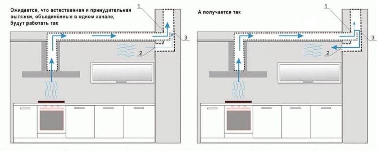 Зачем нужна вентиляция котельной и как ее сделать своими руками? пошаговая инструкция и советы