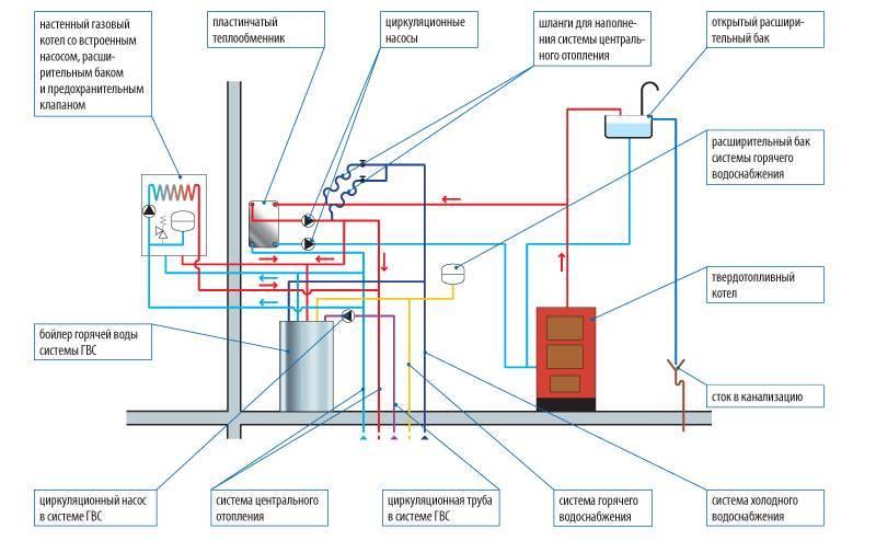 Тепловая схема котельной со стандартными котлоагрегатами и гидравлическим распределительным устройством (гидравлическая стрелка)