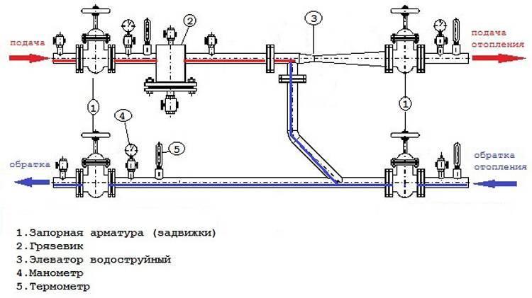 Современные элеваторные узлы системы отопления