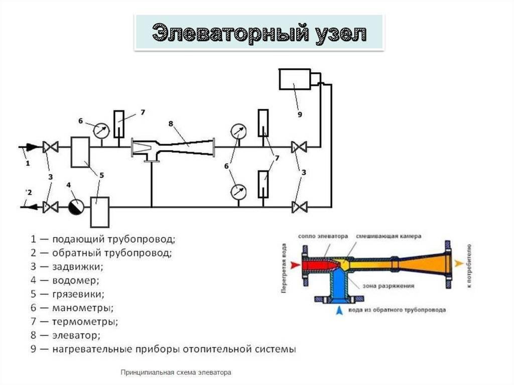 Элеваторный узел: устройство, схема работы, неисправности