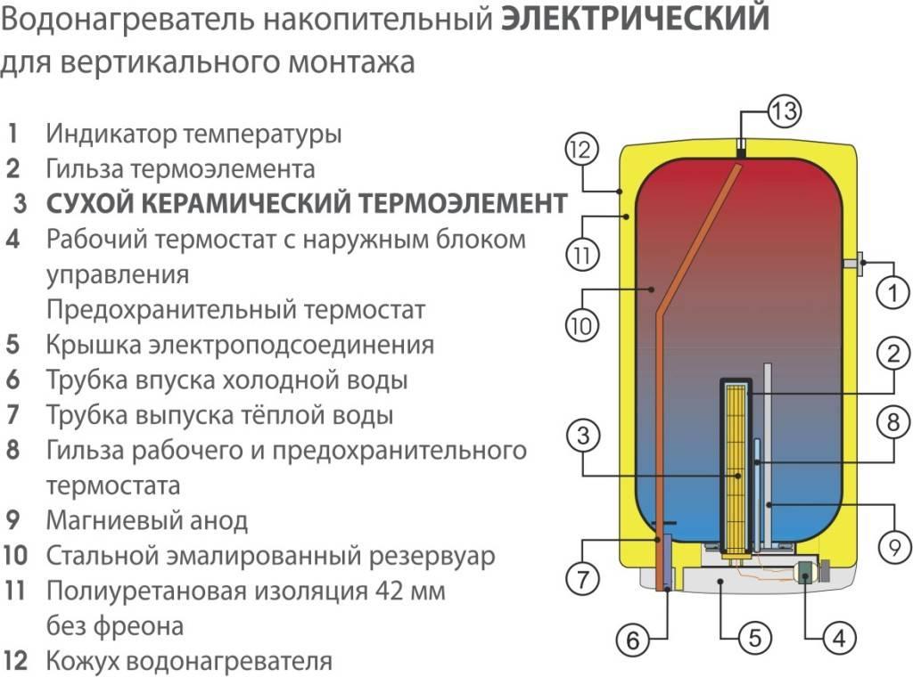 Время нагрева полного бака бойлера и мощность тэнов | инженер подскажет как сделать