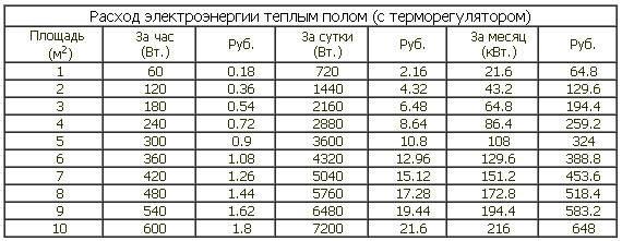 Теплый пол - расчет потребления энергии