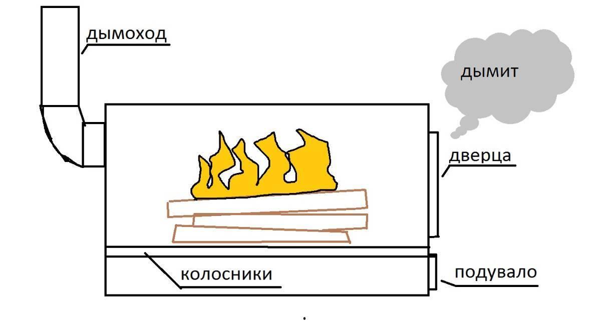 От чего и почему дымит печь – выясняем причины, ищем решения, что делать
