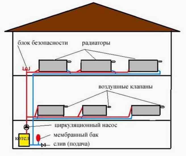 Виды схем отопления двухэтажного дома с принудительной циркуляцией