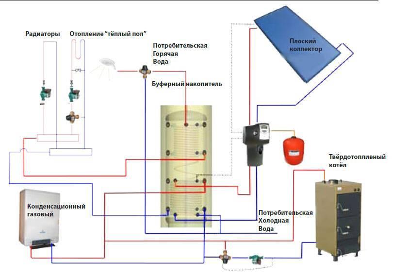 Теплоаккумулятор для котлов отопления: как сделать своими руками, приборы для кирпичных агрегатов российского производства