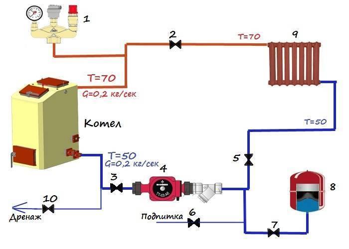 Обвязка котла отопления своими руками: схемы и правила