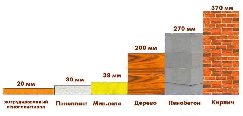 Технология утепления фасада пенополистиролом: как производится теплоизоляция своими руками