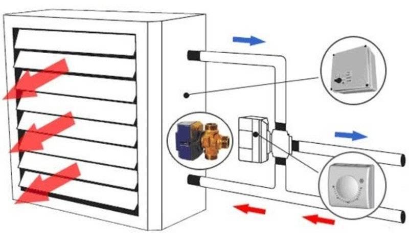 Водяные тепловентиляторы: обзор моделей, характеристики и отзывы