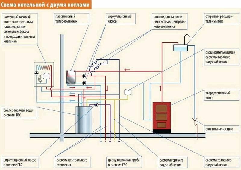 Схема подключения котла отопления в частном доме - tokzamer.ru
