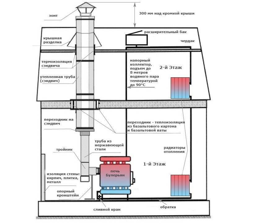 Как сделать водяное отопление от печки