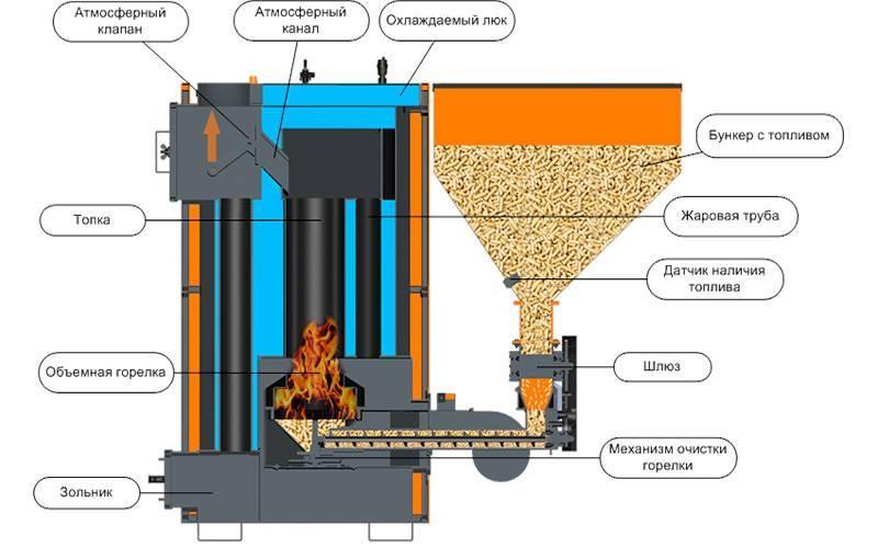 Эффективные пеллеты для отопления: 7 этапов производства