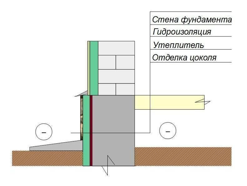 Утепление цоколя фундамента снаружи: пенополистиролом, пеноплексом. как и чем утеплить цоколь дома снаружи